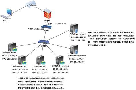 e4a搭建服务器