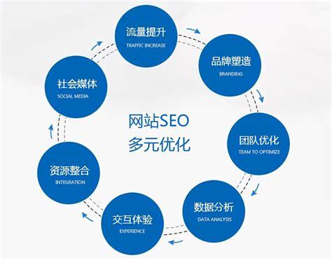 seo排名优化软件化